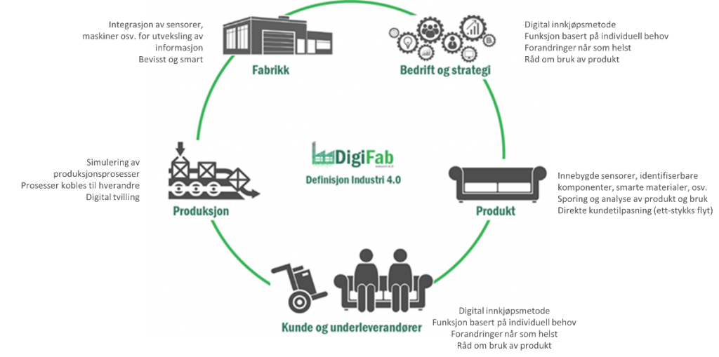DigiFab, Industri 4.0, målsetting, digitalisering, SMB