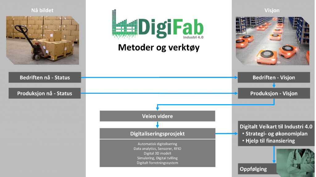 Industri 4.0, fastlege, digitalisering, DigiFab